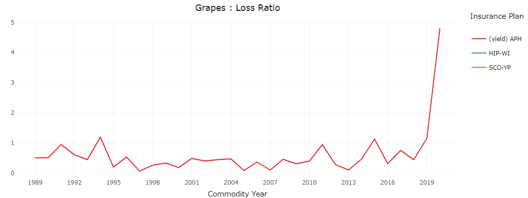 Grapes loss ratio on crop insurance